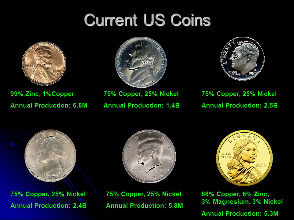 Current US Coins 99% Zinc, 1%Copper Annual Production: 6.8M