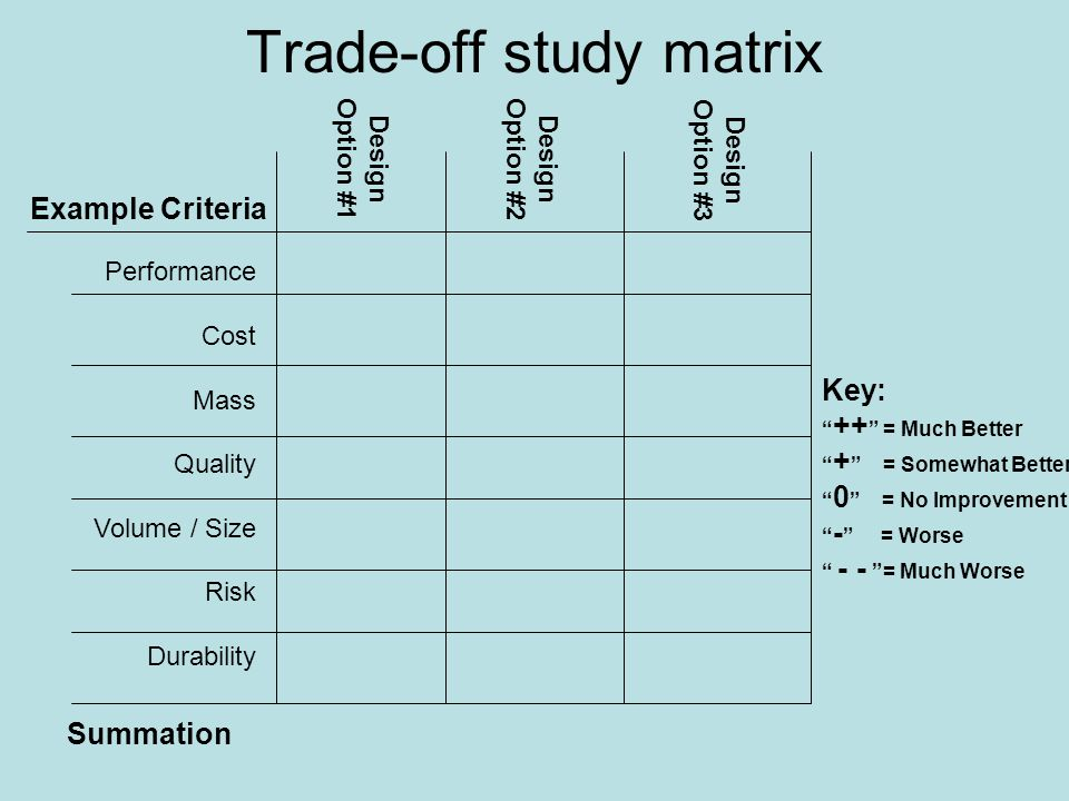 design trade off approach for cost schedule and performance Individual acquisition plan template   any known cost, schedule, and capability or performance  expected consequences of trade-offs among the various cost .