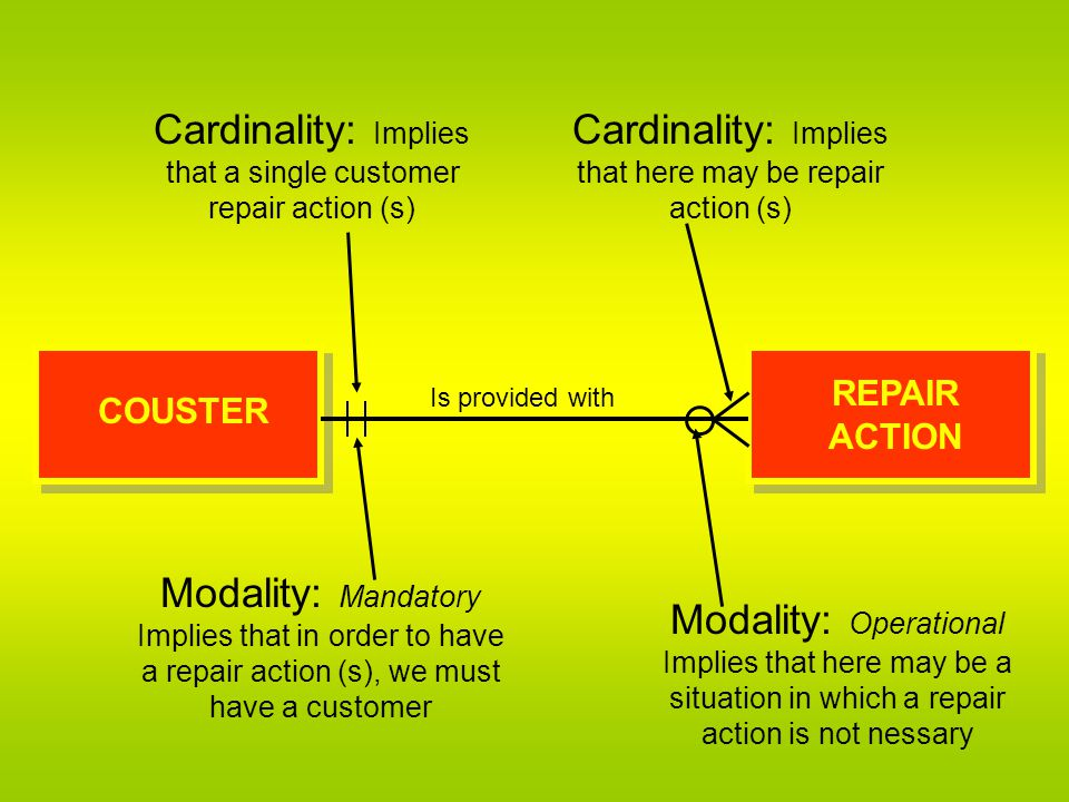 Cardinality: Implies that a single customer repair action (s)