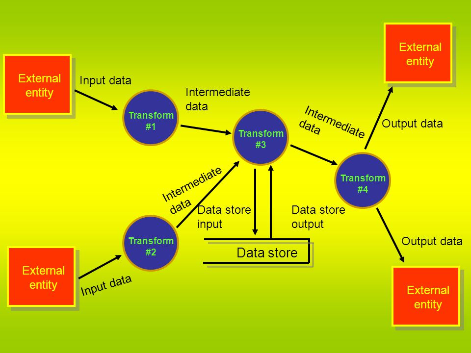 Data store Output data External entity Intermediate data Input data