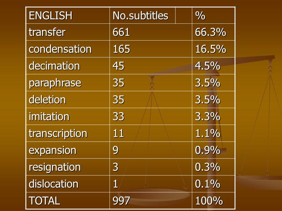 ENGLISH No.subtitles. % transfer. 661. 66.3% condensation. 165. 16.5% decimation. 45. 4.5%