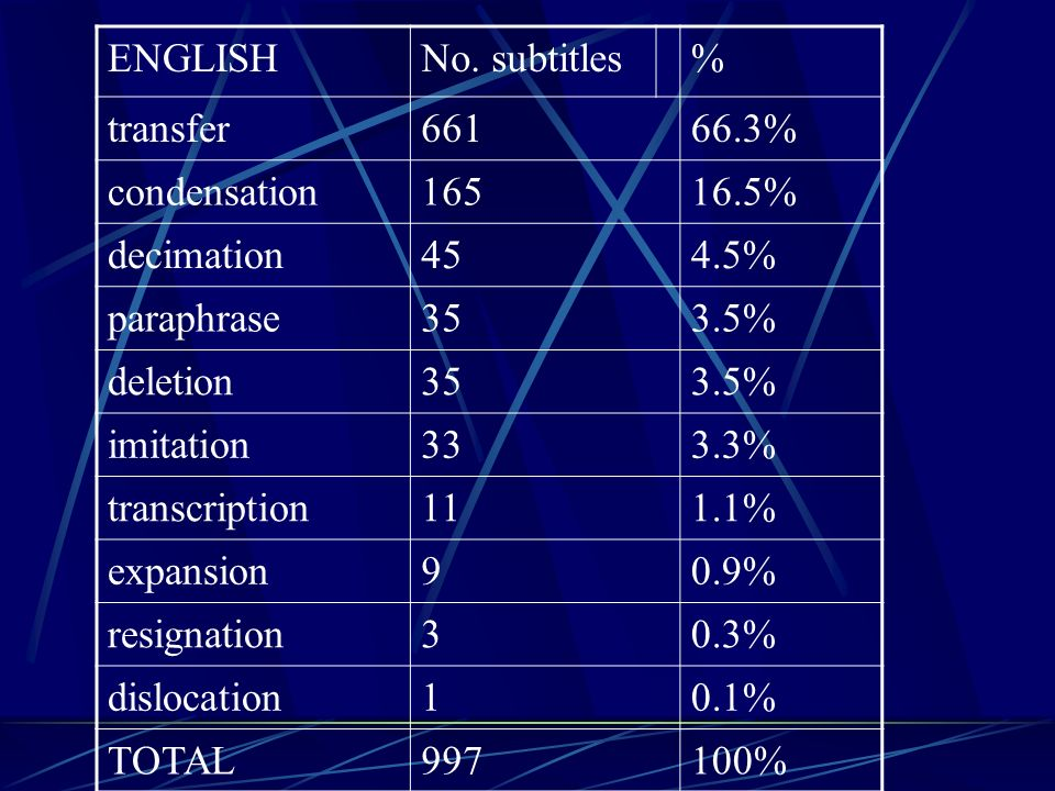 ENGLISH No. subtitles. % transfer. 661. 66.3% condensation. 165. 16.5% decimation. 45. 4.5%