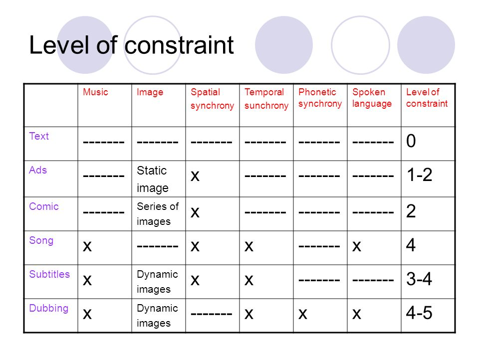 Level of constraint ------- x 1-2 2 4 3-4 4-5 Static image Text Ads
