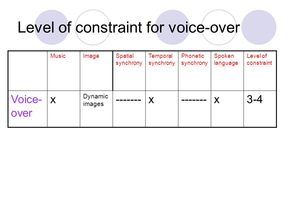 Level of constraint for voice-over
