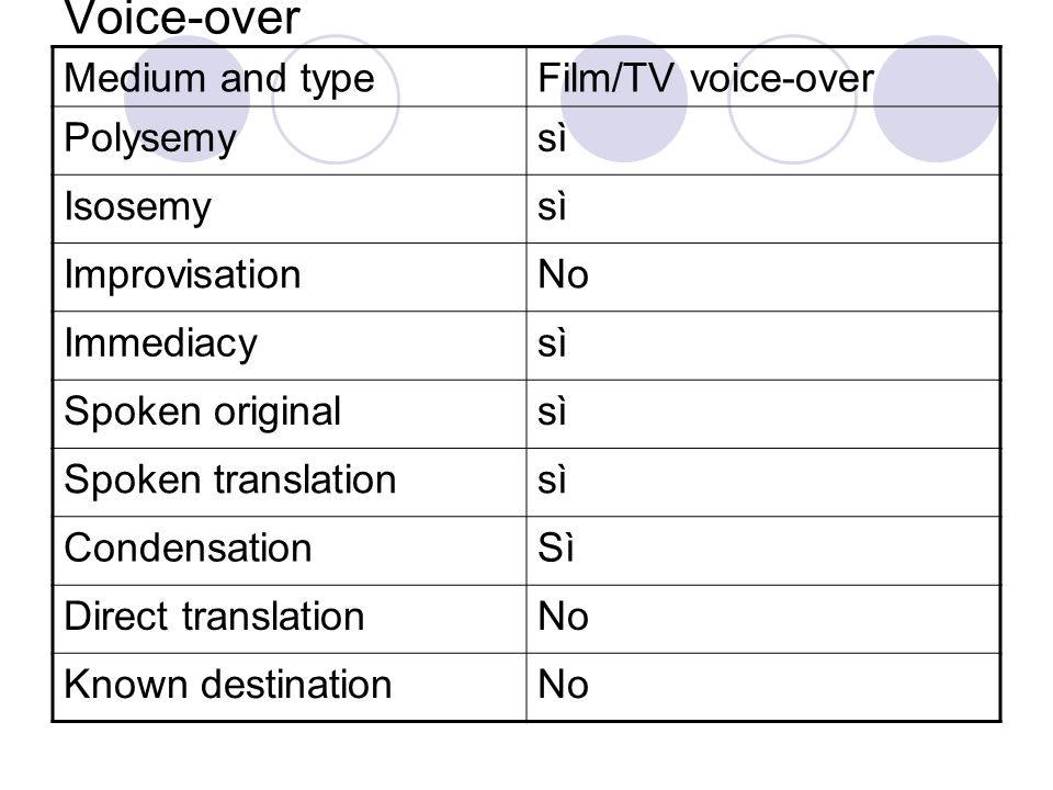 Voice-over Medium and type Film/TV voice-over Polysemy sì Isosemy