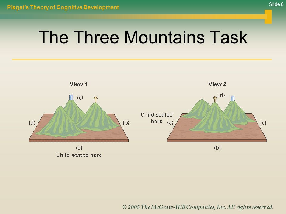 The Three Mountains Task