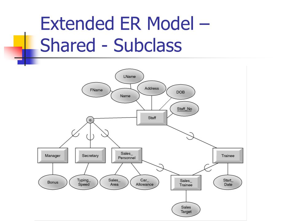 Extended ER Model – Shared - Subclass