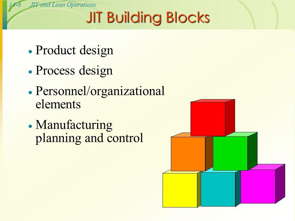 Building Blocks Of Jit