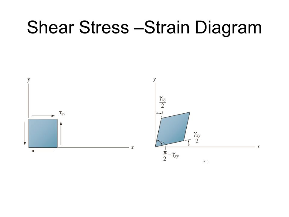 ENGR 225 Section ppt video online download  Stress Strain Diagram Explanation Ppt Images How To