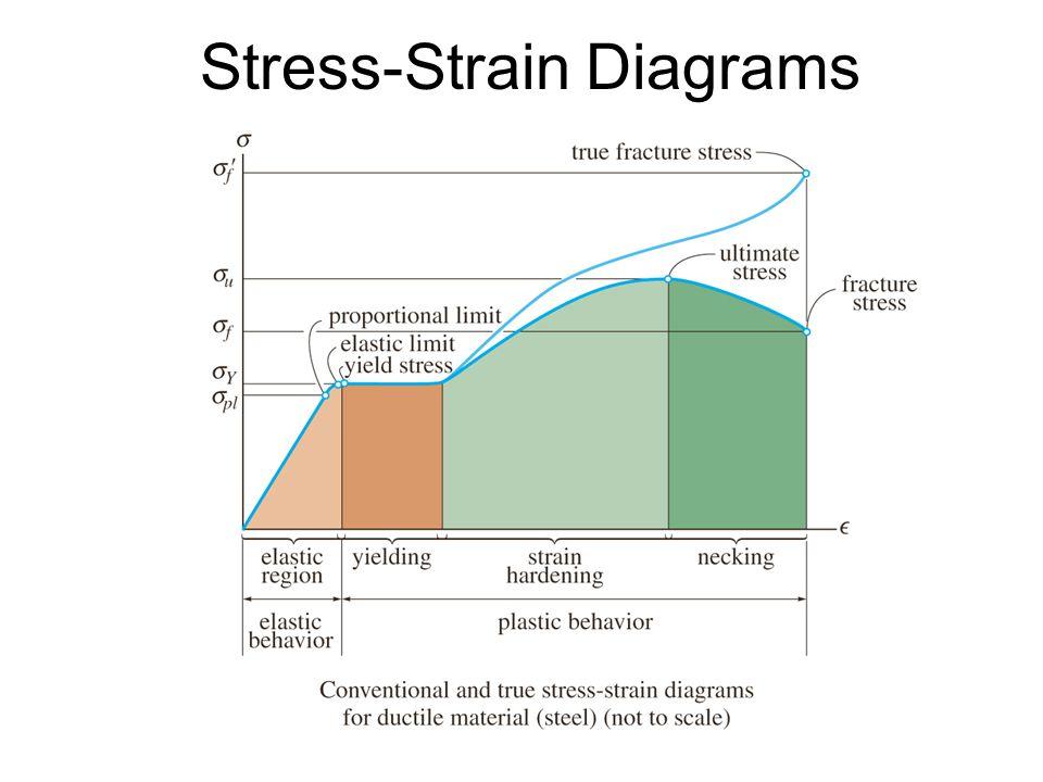 ENGR 225 Section ppt video online download  MyBasicConcepts : STRESS-STRAIN DIAGRAM FOR MILD STEEL