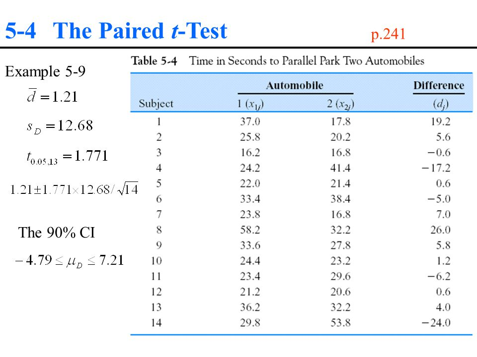 5-4 The Paired t-Test p.241 Example 5-9 The 90% CI