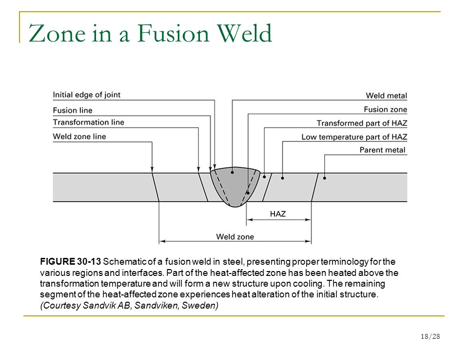 chapter 30: fundamentals of joining - ppt video online ... fusion welding diagram spot welding diagram