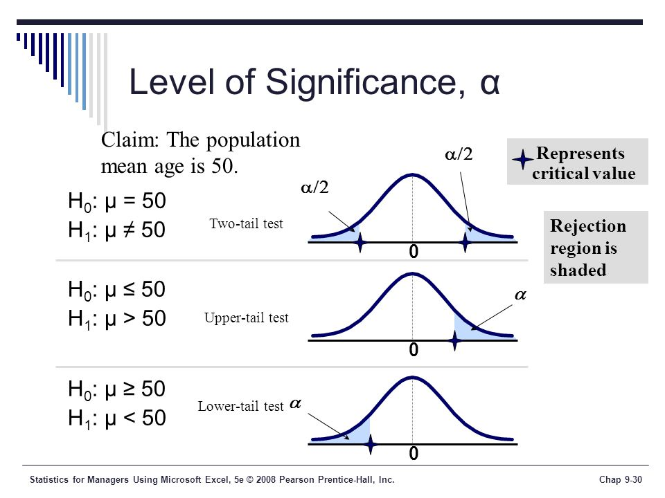 Level of Significance, α
