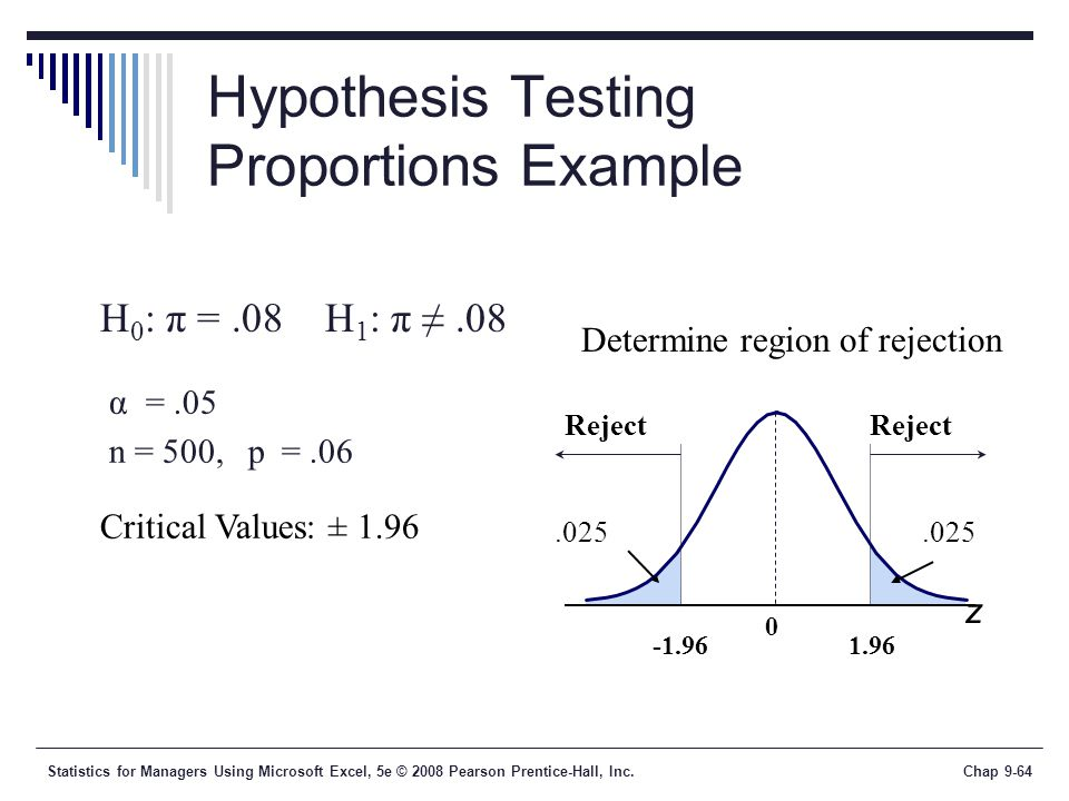 Hypothesis Testing Proportions Example