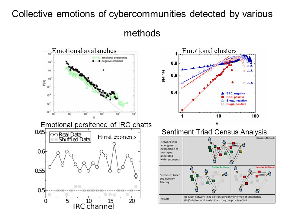 Collective emotions of cybercommunities detected by various methods