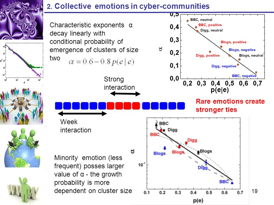 2. Collective emotions in cyber-communities