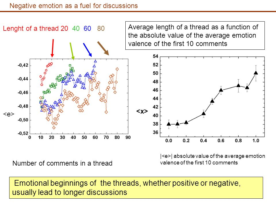 Negative emotion as a fuel for discussions