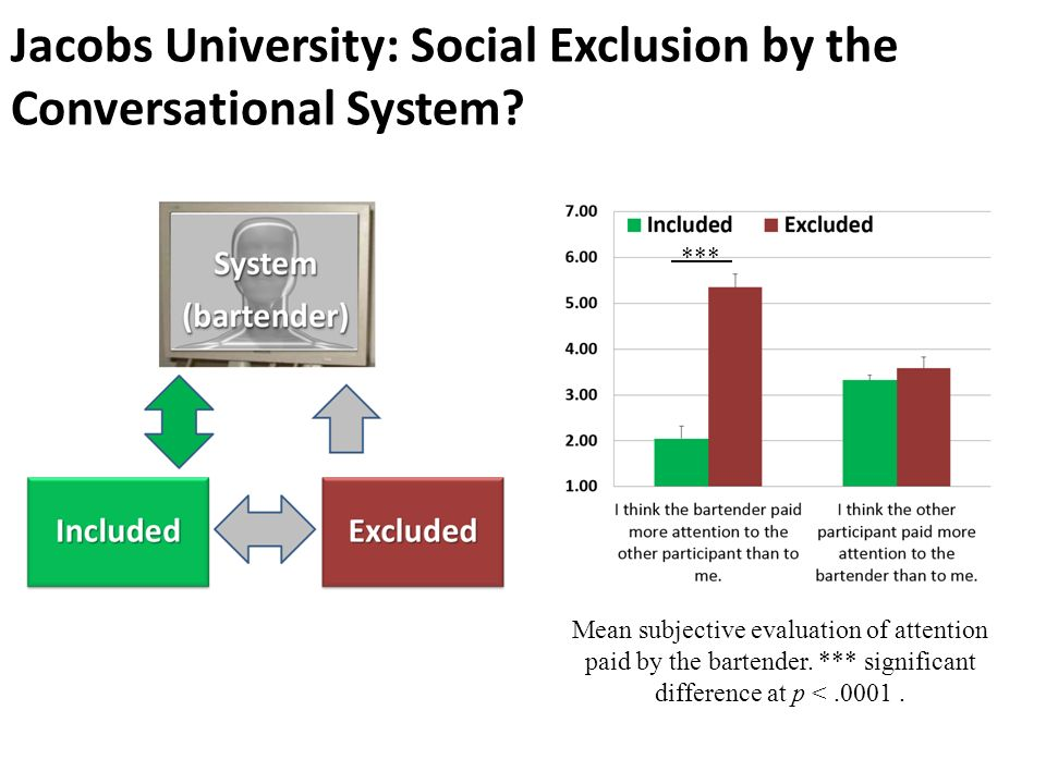 Jacobs University: Social Exclusion by the Conversational System