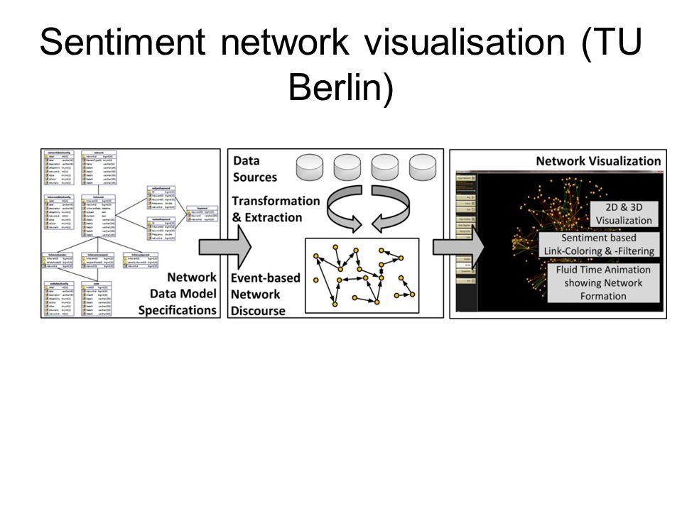 Sentiment network visualisation (TU Berlin)