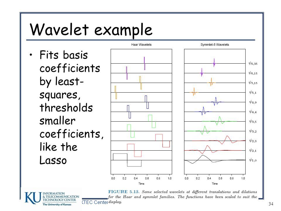 Wavelet example Fits basis coefficients by least-squares, thresholds smaller coefficients, like the Lasso.