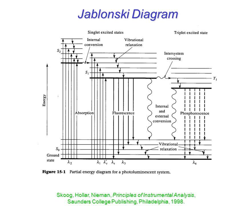 Molecular luminescence ppt video online download 2 jablonski diagram skoog hollar nieman principles of instrumental analysis saunders college publishing philadelphia 1998 ccuart Images