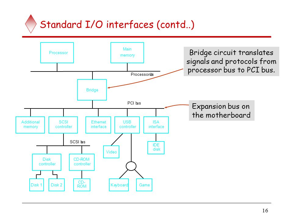 interface circuits i  o interface consists of the circuitry required to connect an i  o device to