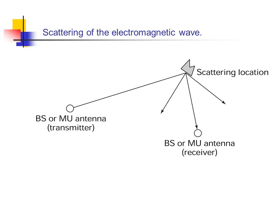 Scattering of the electromagnetic wave.