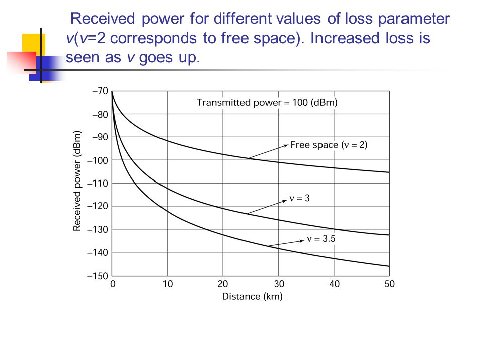 Received power for different values of loss parameter v(v=2 corresponds to free space).