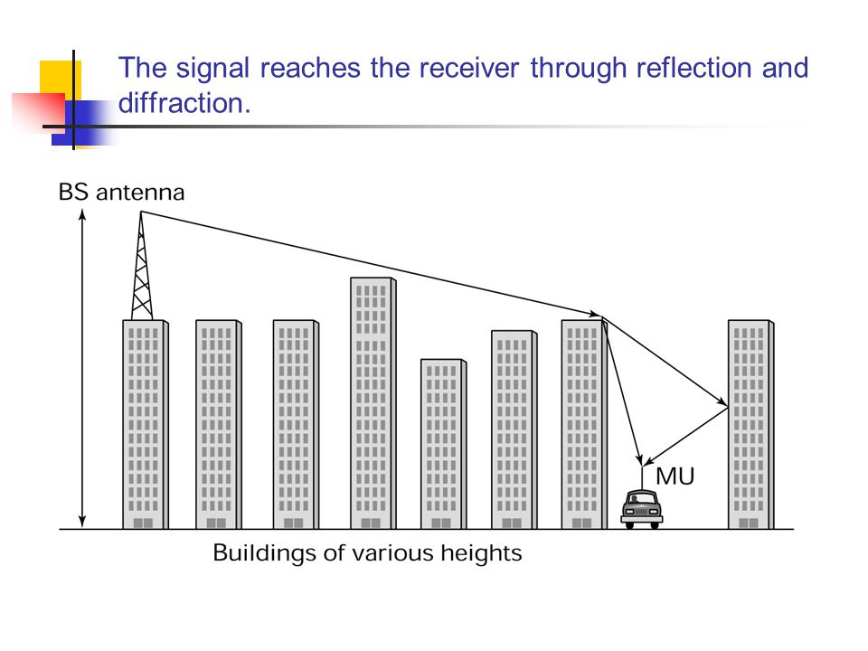 The signal reaches the receiver through reflection and diffraction.