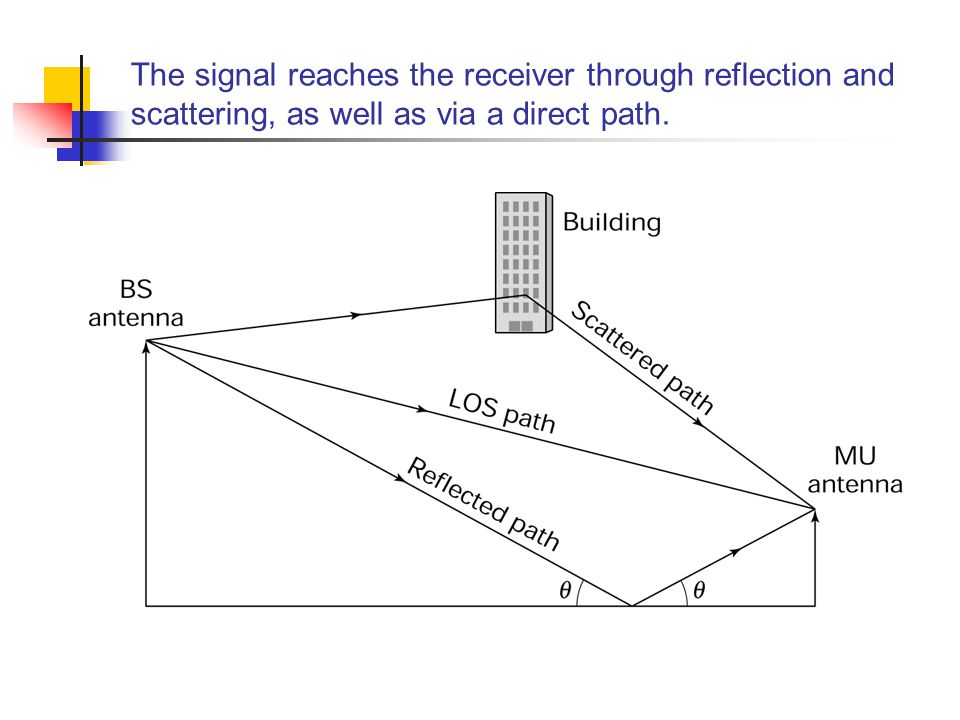 The signal reaches the receiver through reflection and scattering, as well as via a direct path.