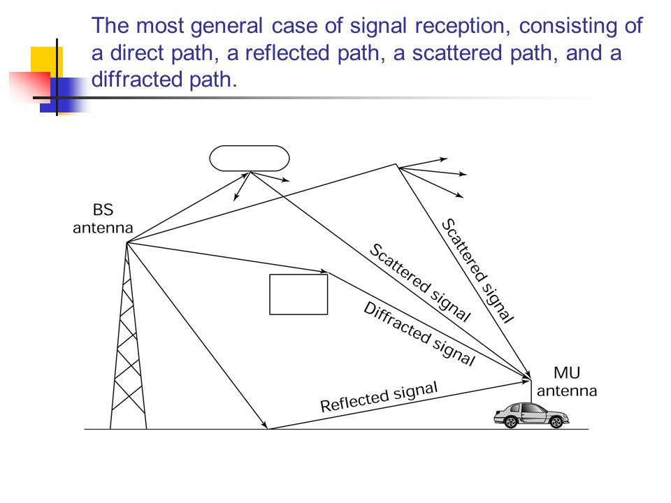 The most general case of signal reception, consisting of a direct path, a reflected path, a scattered path, and a diffracted path.
