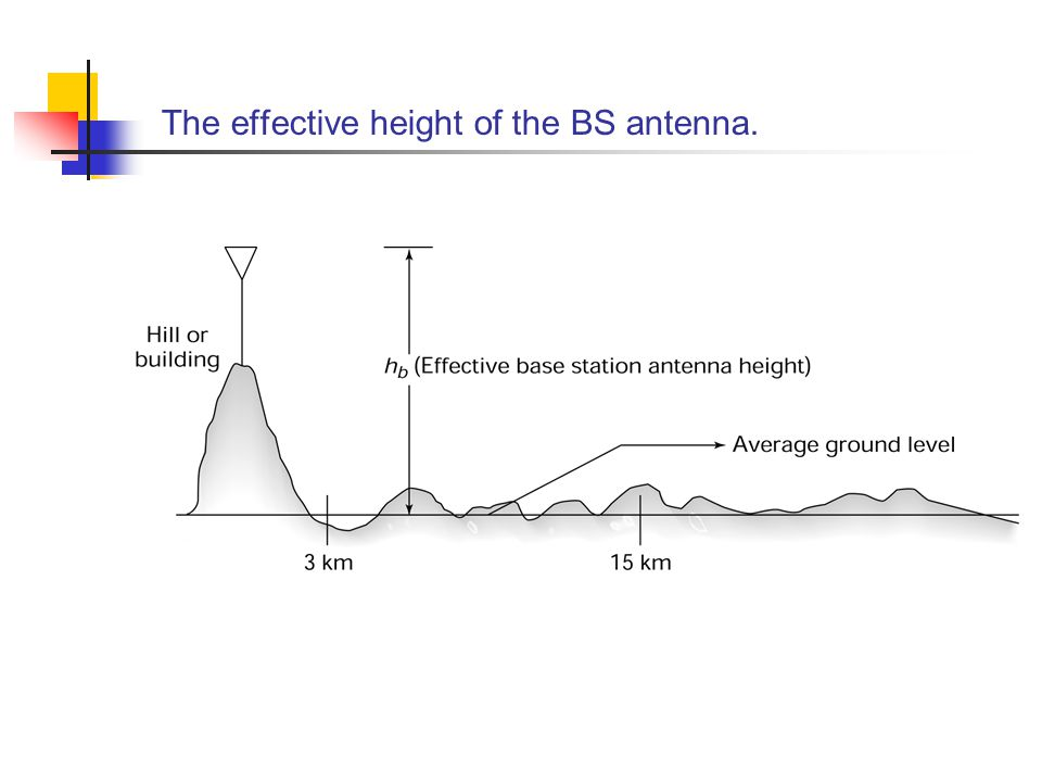 The effective height of the BS antenna.