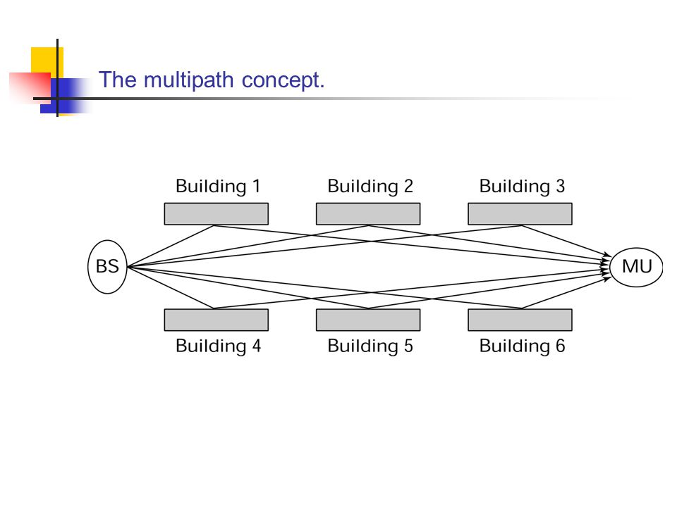 The multipath concept.