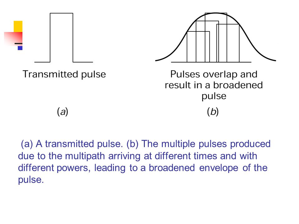(a) A transmitted pulse