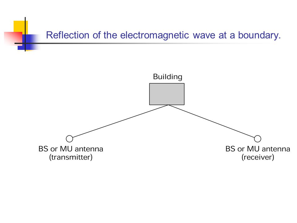 Reflection of the electromagnetic wave at a boundary.