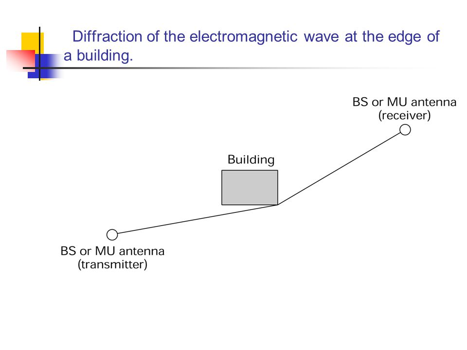 Diffraction of the electromagnetic wave at the edge of a building.