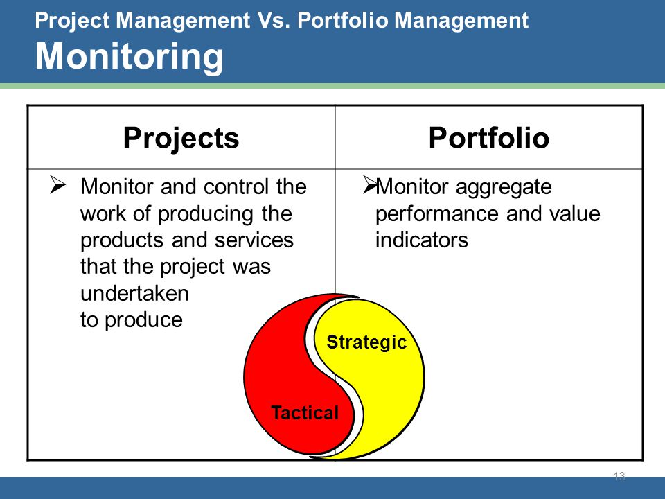 project management and monitoring Monitoring project activity and to internalize project management monthly meetings are an effective way to help you in the monitoring of a project.