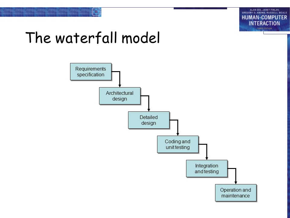 Hci in the software process ppt video online download for Waterfall model design meaning