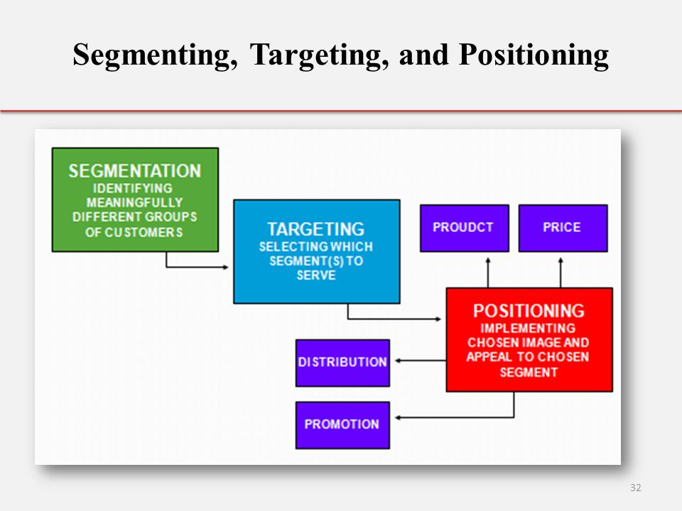 segmentation targeting positioning burberry Segmenting the orange segmentation, targeting and  shoes the iconic burberry  the internet which explained segmentation, targeting and positioning very.