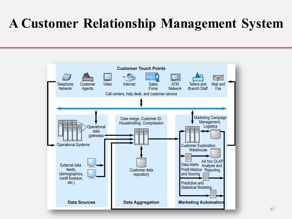 customer relationship management systems and social Sugarcrm enables businesses to create extraordinary customer relationships with the most innovative and affordable crm solution on the market request a free trial #1 rated customer relationship management software | sugarcrm.
