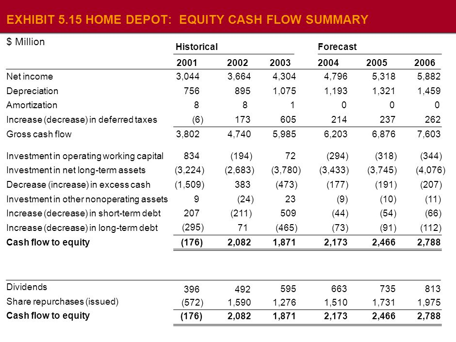 Home depot cash flow
