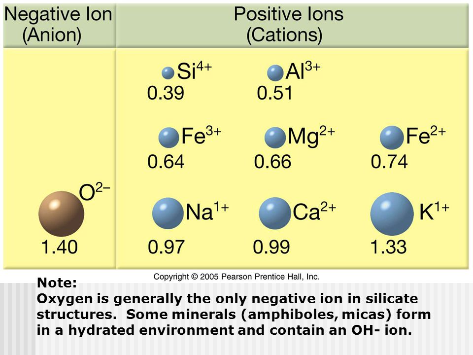 Note: Oxygen is generally the only negative ion in silicate. structures. Some minerals (amphiboles, micas) form.