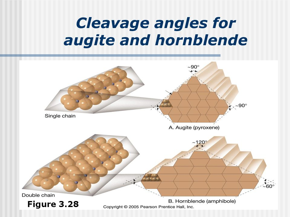 Cleavage angles for augite and hornblende