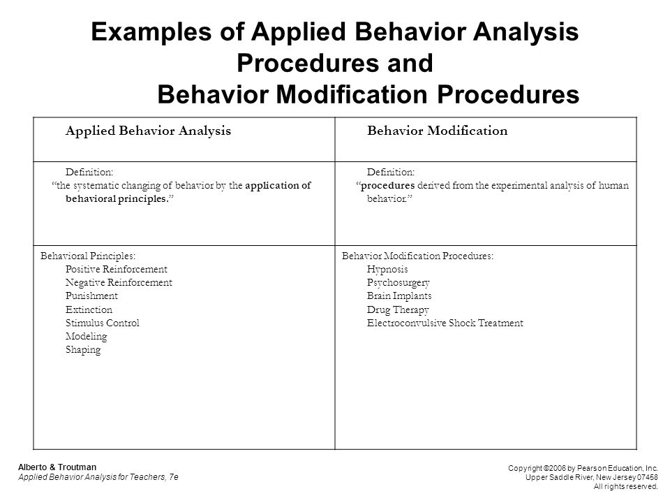 Powerpoint Slides To Accompany Applied Behavior Analysis For