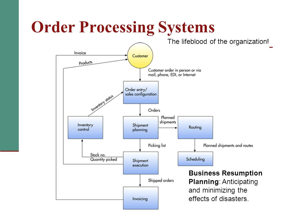 Order management thesis
