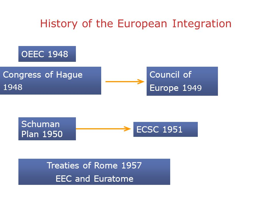 the history of the integration of europe This book aims to broaden readers' understanding of the issues now facing the european union by explaining the motivation underpinning the process of.
