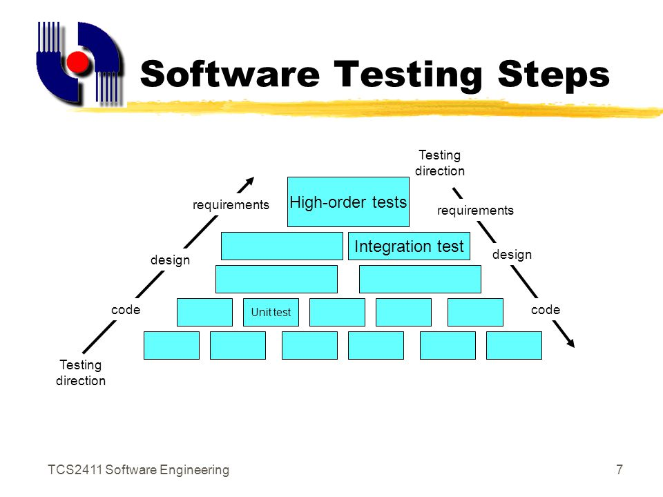 Interface Design Interface Design Steps In Software Engineering