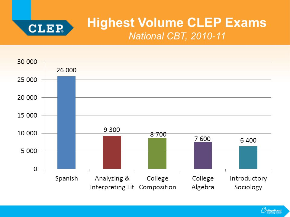 clep what every test center administrator needs to know ppt  highest volume clep exams national cbt 2010 11