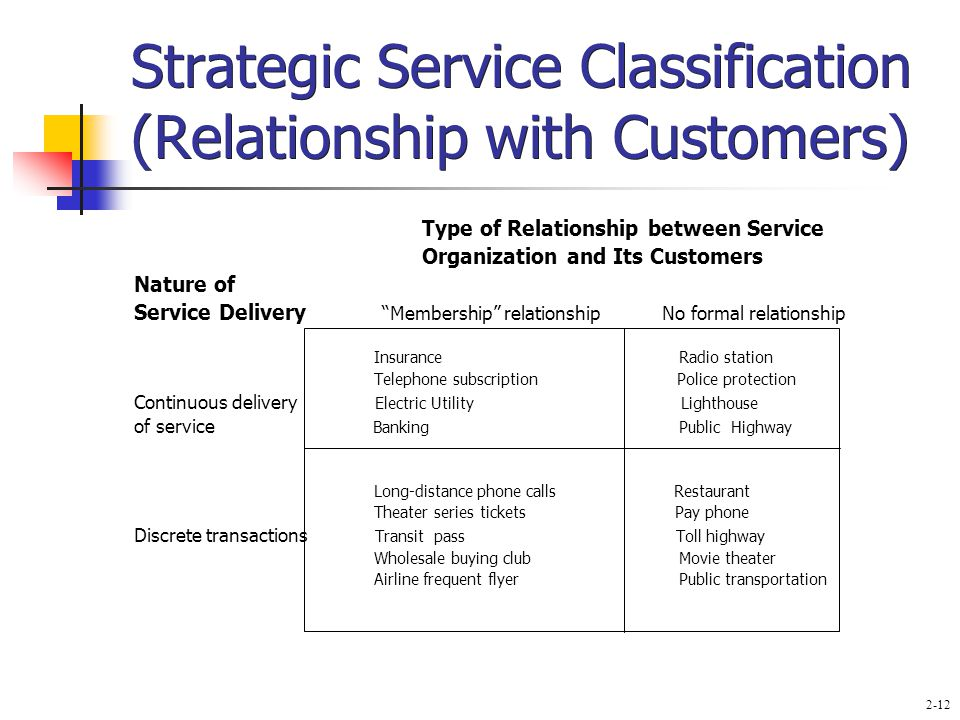 classification of restaurant customers There are several types of customers a server will probably come in contact with  at least  there are two types of a parents in a restaurant.