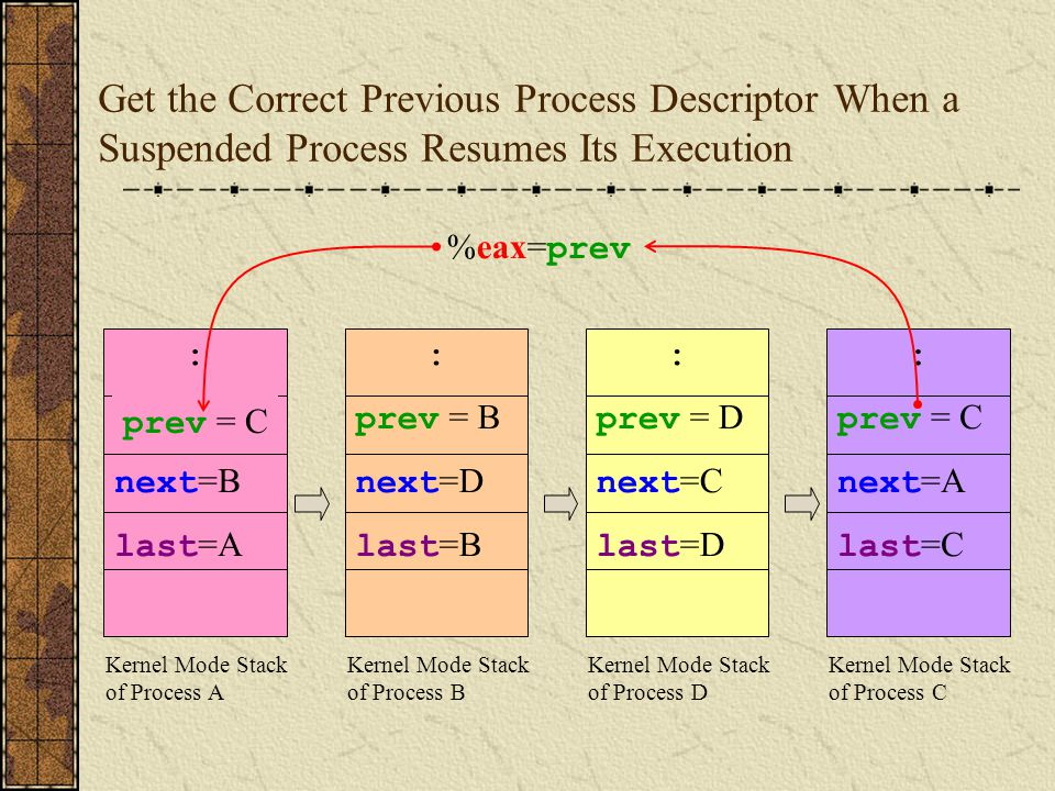 Resume Suspended Process Linux. resume suspended process linux ...